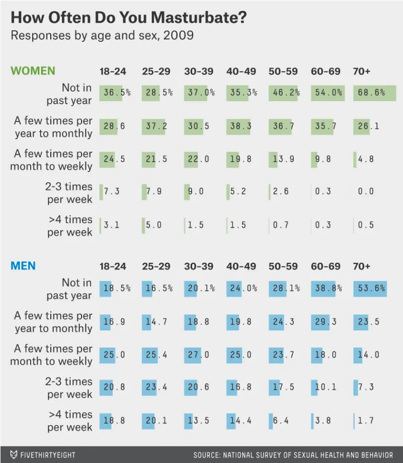 Men Women Masturbation Study