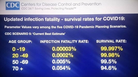 covid survival rate